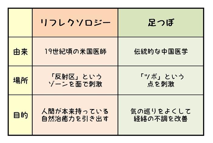 足ツボとリフレクソロジーの違い表